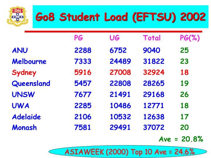 Go8 Student Load (EFTSU) 2002