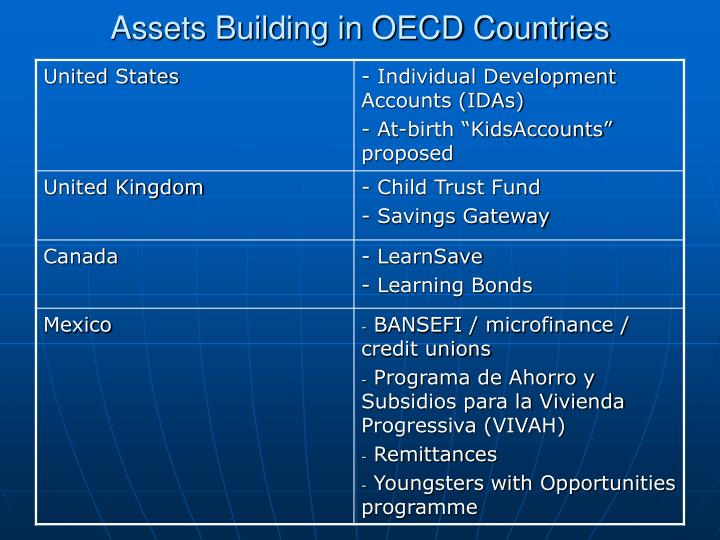 Assets Building in OECD Countries