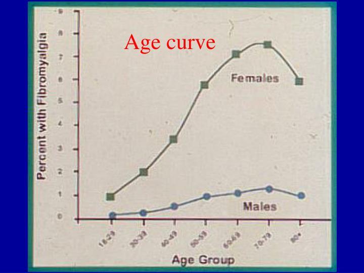 Age curve