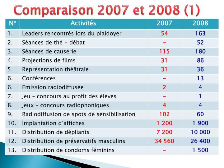 Comparaison 2007 et 2008 (1)