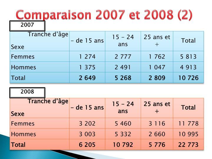 Comparaison 2007 et 2008 (2)