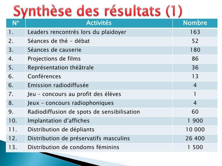 Synthèse des résultats (1)