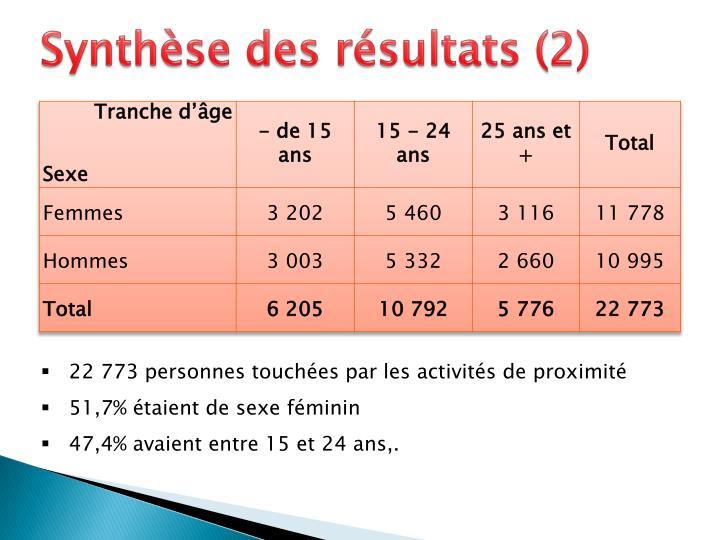 Synthèse des résultats (2)