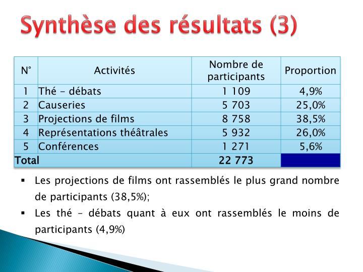 Synthèse des résultats (3)