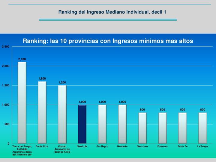 Ranking del Ingreso Mediano Individual, decil 1