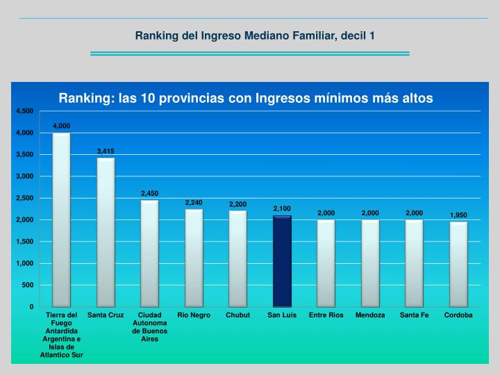Ranking del Ingreso Mediano Familiar, decil 1