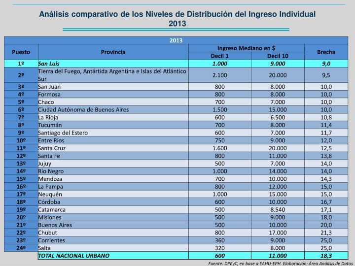 Análisis comparativo de los Niveles de Distribución del Ingreso Individual 2013