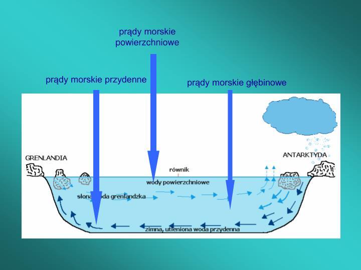 prądy morskie powierzchniowe