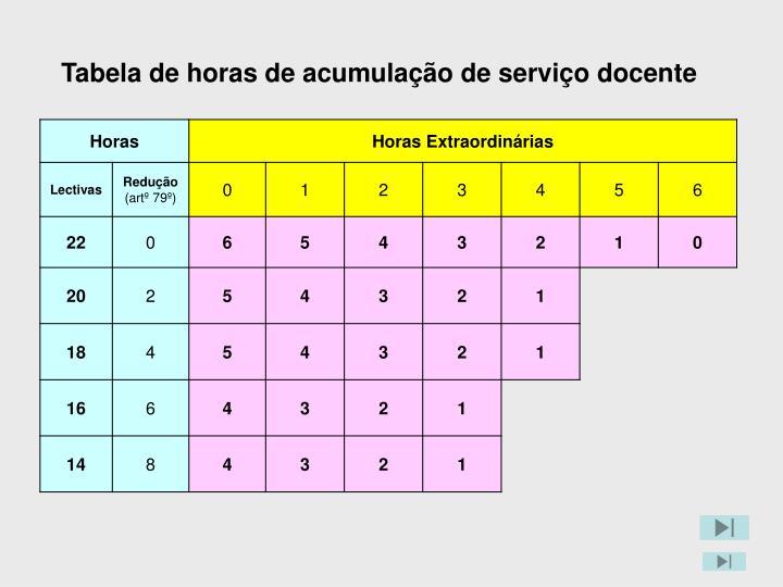 Tabela de horas de acumulação de serviço docente