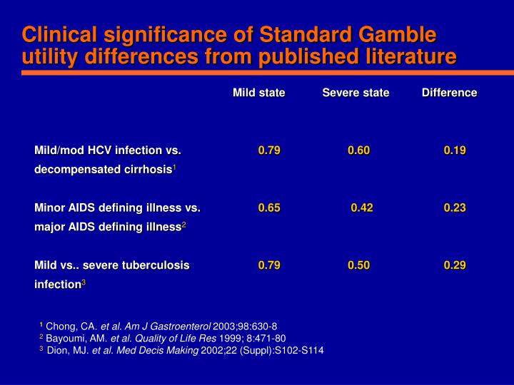Clinical significance of Standard Gamble utility differences from published literature