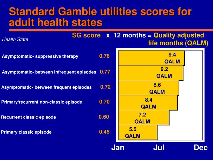 Standard Gamble utilities scores for adult health states