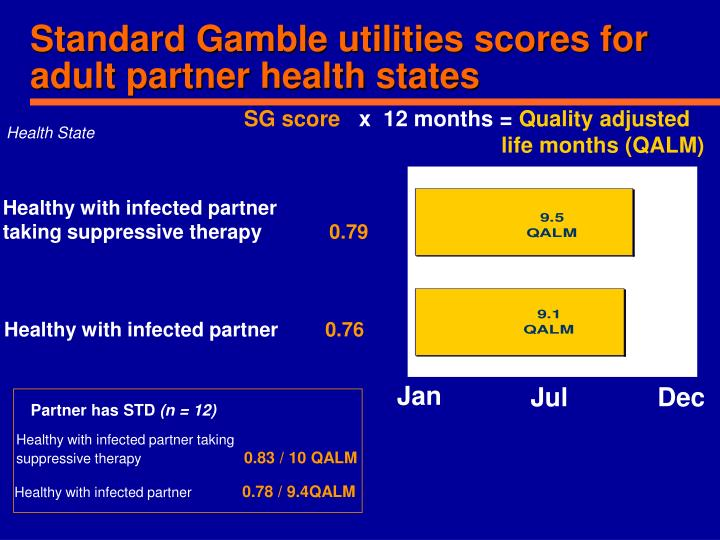 Standard Gamble utilities scores for adult partner health states