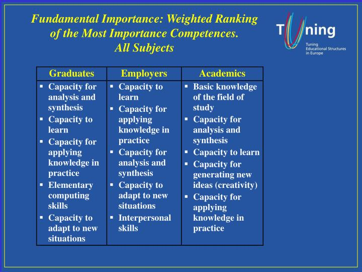 Fundamental Importance: Weighted Ranking of the Most Importance Competences.