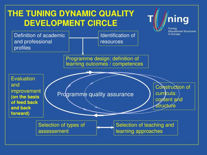 THE TUNING DYNAMIC QUALITY DEVELOPMENT CIRCLE