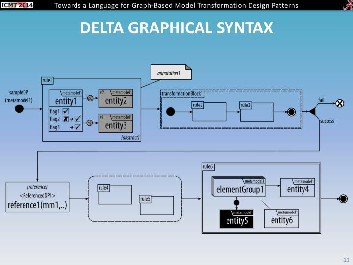 DelTa graphical syntax