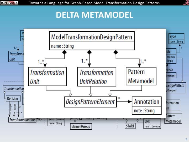 Delta metamodel