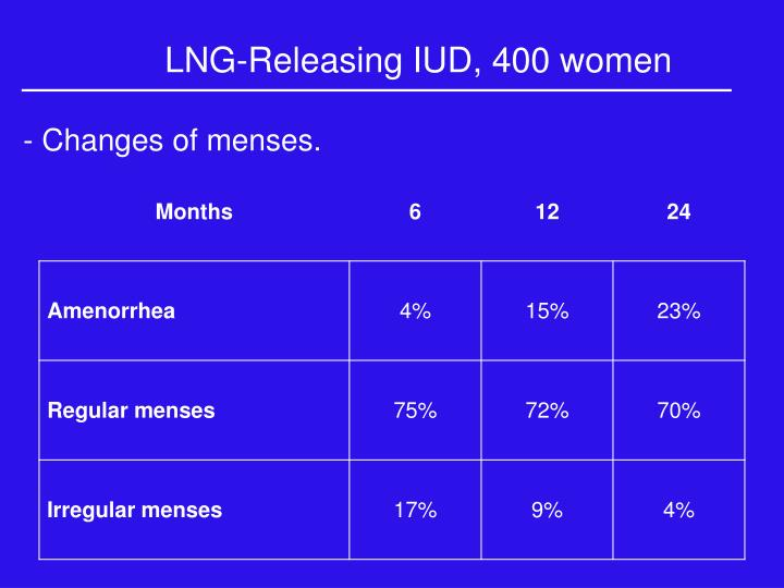 - Changes of menses.
