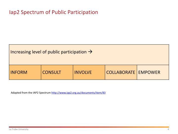 Iap2 Spectrum of Public Participation