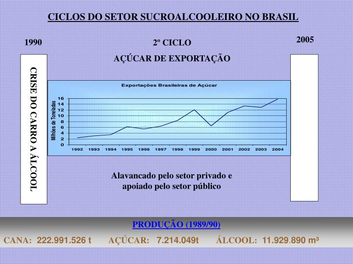 CICLOS DO SETOR SUCROALCOOLEIRO NO BRASIL
