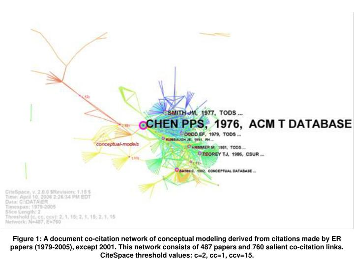 Figure 1: A document co-citation network of conceptual modeling derived from citations made by ER papers (1979-2005)