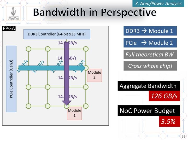 3. Area/Power Analysis