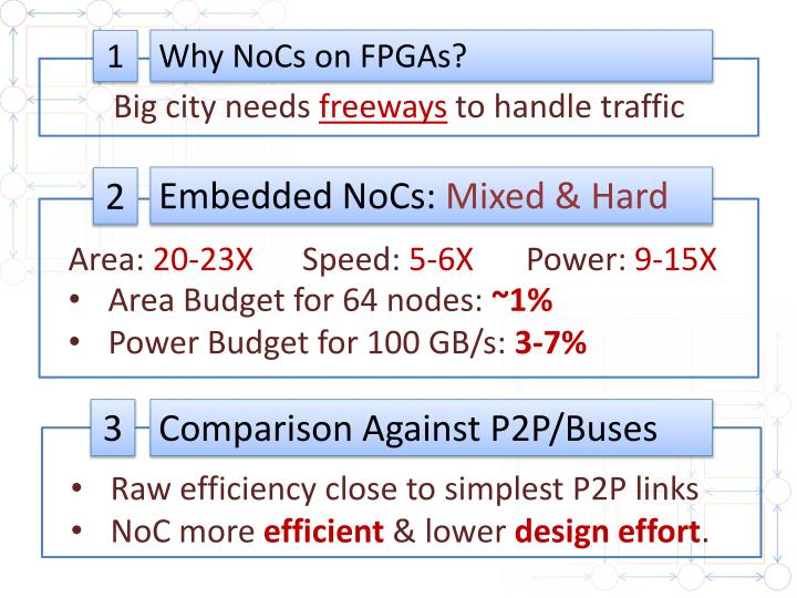 Why NoCs on FPGAs?