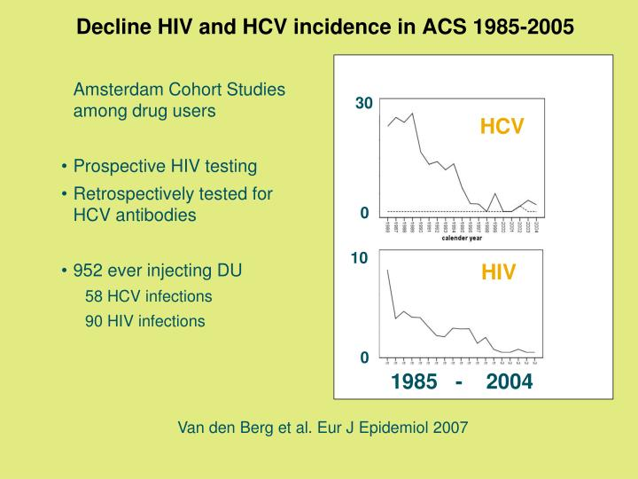 Decline HIV and HCV incidence in ACS 1985-2005