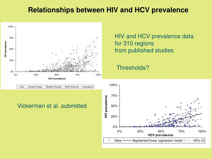 Relationships between HIV and HCV prevalence