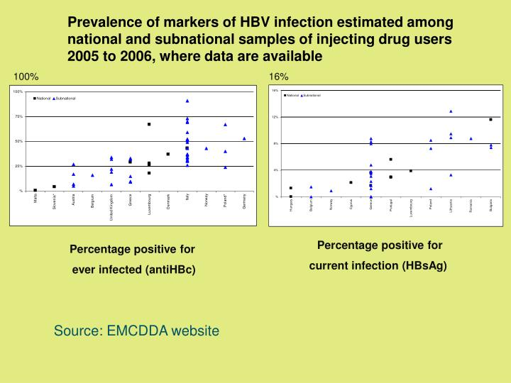 Prevalence of markers of HBV infection estimated among national and subnational samples of injecting drug users 2005 to 2006, where data are available