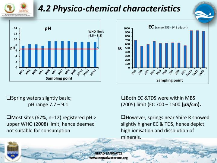 4.2 Physico-chemical characteristics