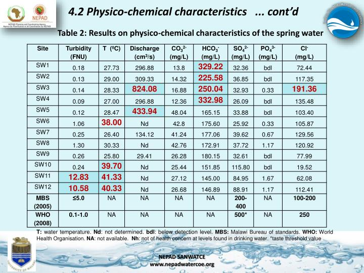 4.2 Physico-chemical characteristics   ... cont'd