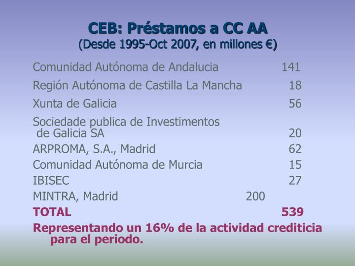 CEB: Préstamos a CC AA