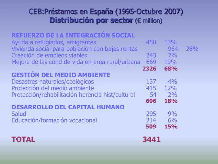 CEB:Préstamos en España (1995-Octubre 2007)