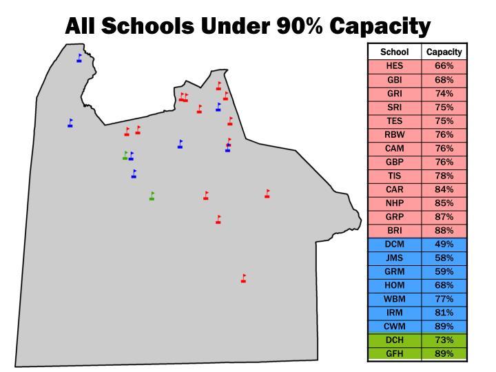 All Schools Under 90% Capacity