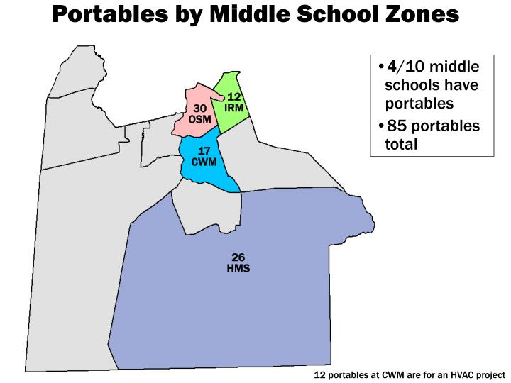 Portables by Middle School Zones