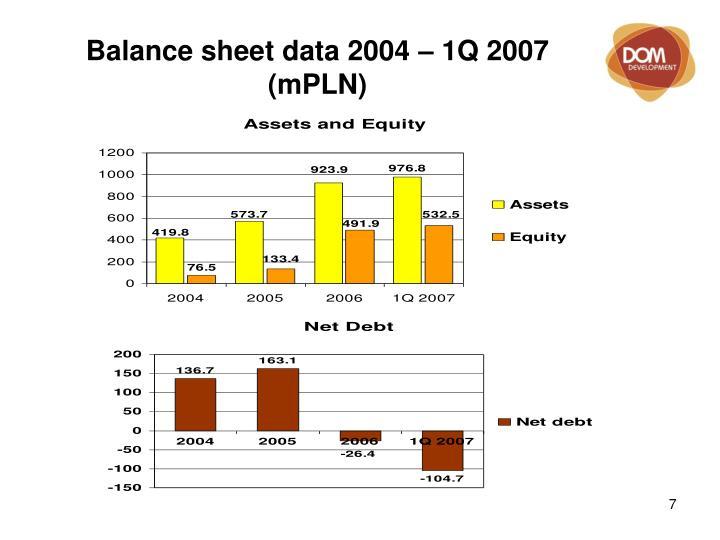 Balance sheet data 2004 – 1Q 2007