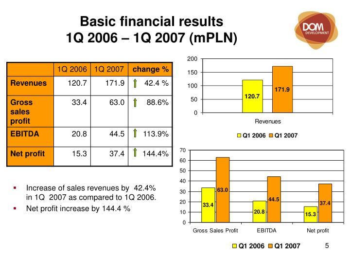 Basic financial results