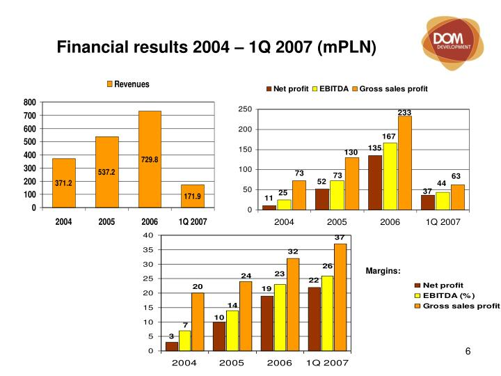 Financial results 2004 – 1Q 2007 (