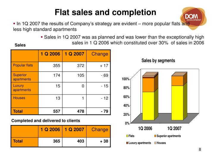 Flat sales and completion