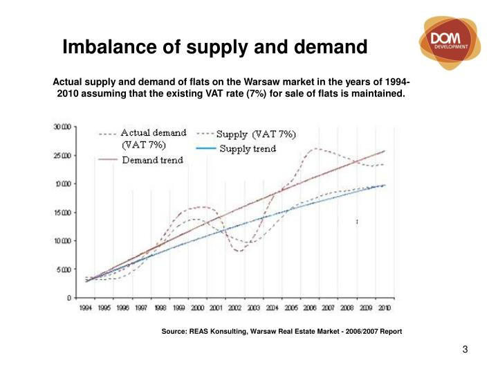 Imbalance of supply and demand