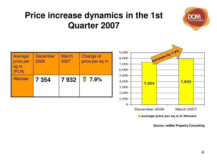 Price increase dynamics in the 1st Quarter 2007