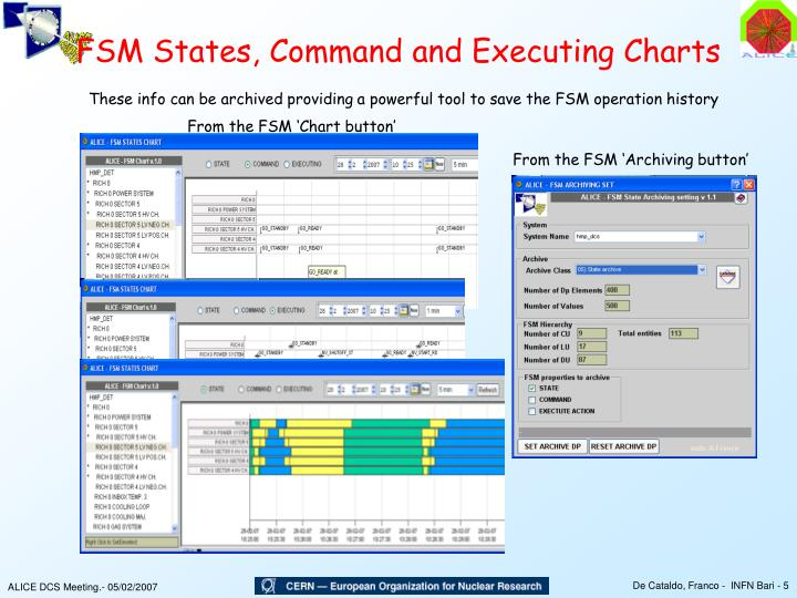 FSM States, Command and Executing Charts