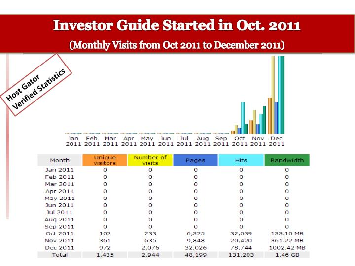 Investor Guide Started in Oct. 2011