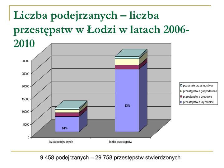 Liczba podejrzanych – liczba przestępstw w Łodzi w latach 2006-2010