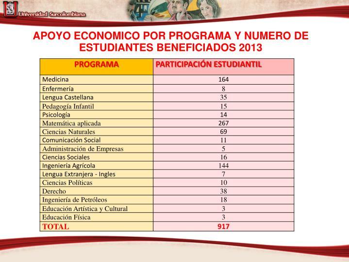 APOYO ECONOMICO POR PROGRAMA Y NUMERO DE ESTUDIANTES BENEFICIADOS 2013