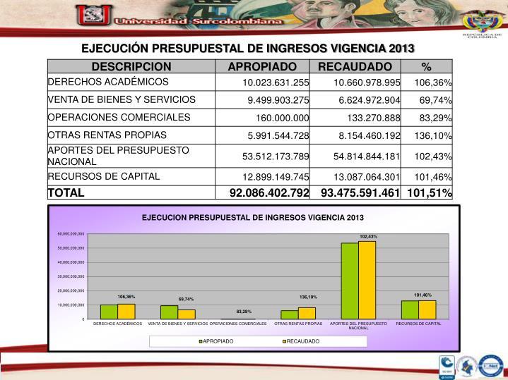 EJECUCIÓN PRESUPUESTAL DE INGRESOS VIGENCIA 2013