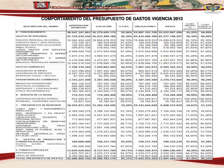 COMPORTAMIENTO DEL PRESUPUESTO DE GASTOS VIGENCIA 2013
