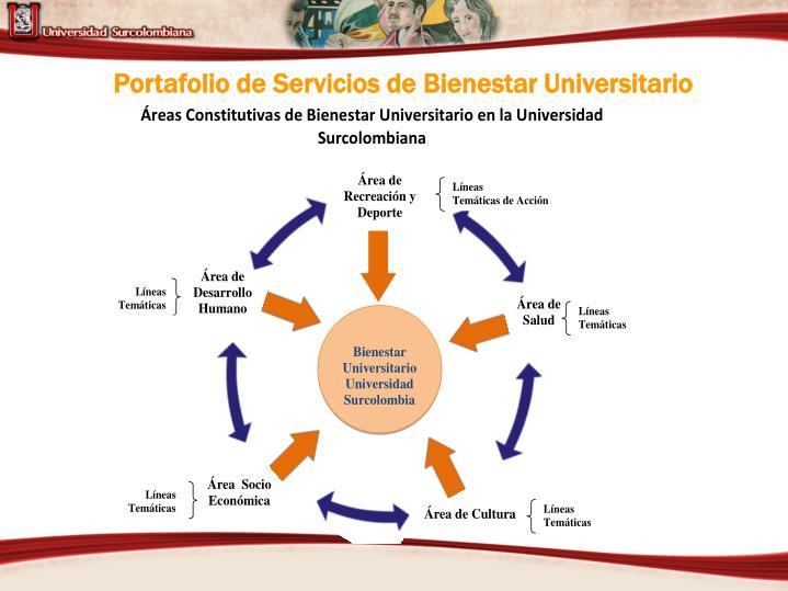 Portafolio de Servicios de Bienestar Universitario