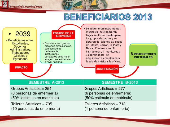 BENEFICIARIOS 2013