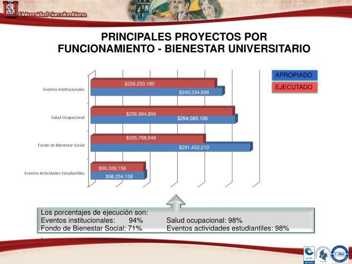 PRINCIPALES PROYECTOS POR FUNCIONAMIENTO - BIENESTAR UNIVERSITARIO